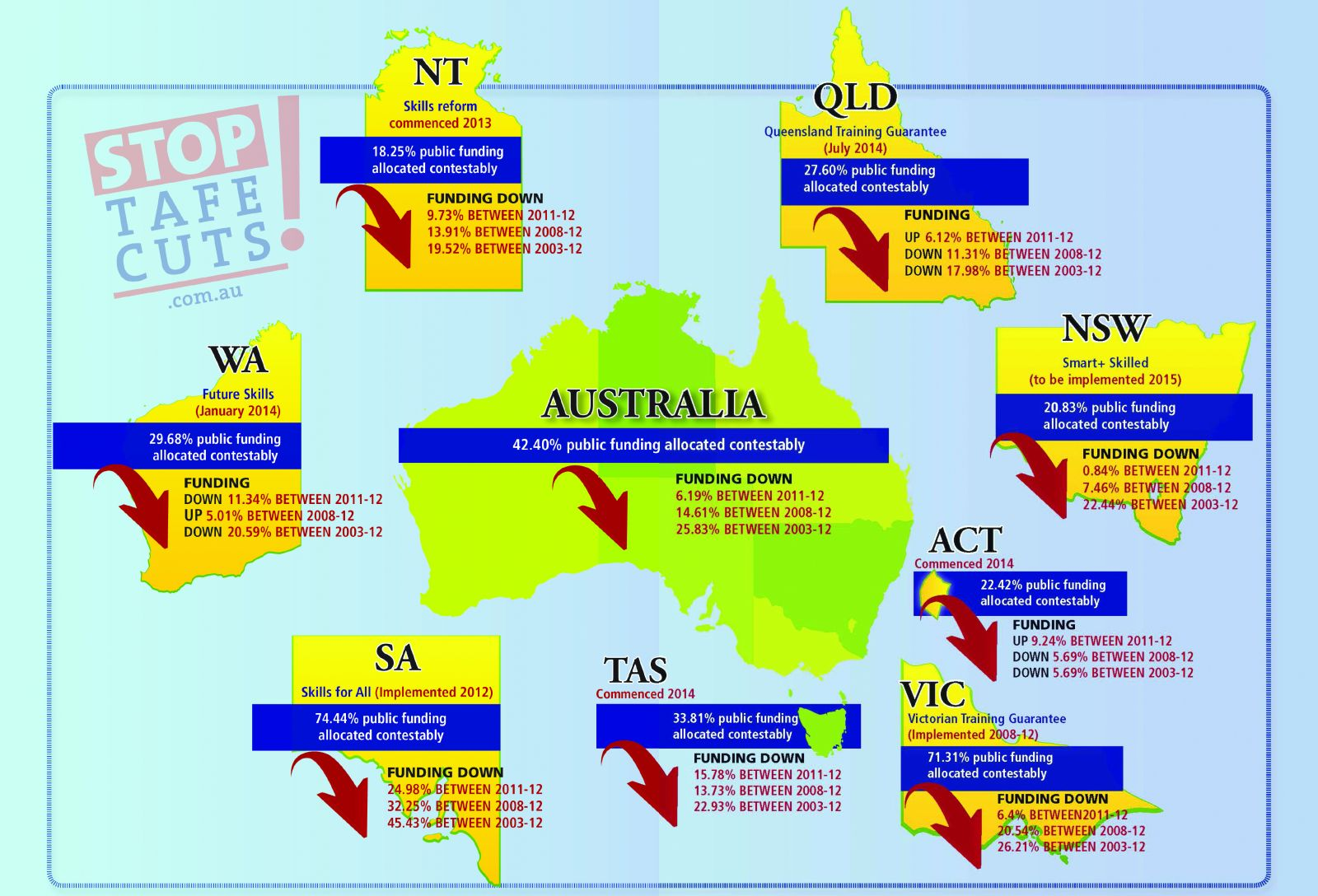 how to change nsw teaching registration to queensland